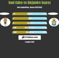 Dani Calvo vs Alejandro Suarez h2h player stats
