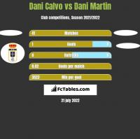 Dani Calvo vs Dani Martin h2h player stats