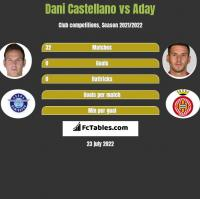 Dani Castellano vs Aday h2h player stats