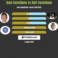 Dani Castellano vs Adri Castellano h2h player stats
