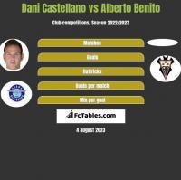 Dani Castellano vs Alberto Benito h2h player stats