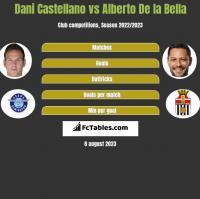 Dani Castellano vs Alberto De la Bella h2h player stats