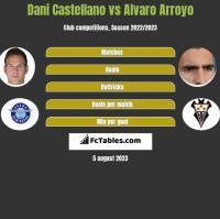 Dani Castellano vs Alvaro Arroyo h2h player stats