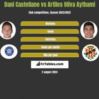 Dani Castellano vs Artiles Oliva Aythami h2h player stats