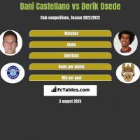 Dani Castellano vs Derik Osede h2h player stats