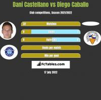 Dani Castellano vs Diego Caballo h2h player stats