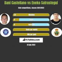Dani Castellano vs Eneko Satrustegui h2h player stats
