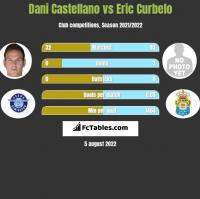 Dani Castellano vs Eric Curbelo h2h player stats
