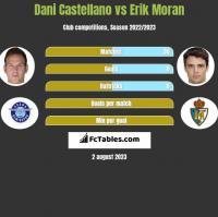 Dani Castellano vs Erik Moran h2h player stats
