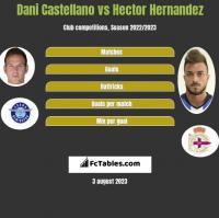 Dani Castellano vs Hector Hernandez h2h player stats