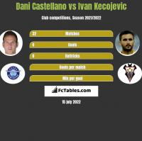 Dani Castellano vs Ivan Kecojevic h2h player stats