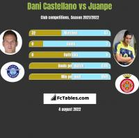 Dani Castellano vs Juanpe h2h player stats