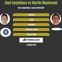 Dani Castellano vs Martin Mantovani h2h player stats