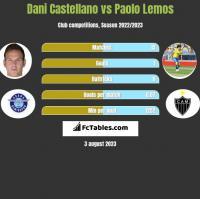Dani Castellano vs Paolo Lemos h2h player stats