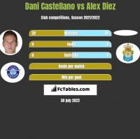 Dani Castellano vs Alex Diez h2h player stats