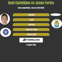Dani Castellano vs Jesus Fortes h2h player stats
