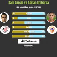 Dani Garcia vs Adrian Embarba h2h player stats