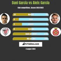 Dani Garcia vs Aleix Garcia h2h player stats