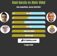 Dani Garcia vs Aleix Vidal h2h player stats