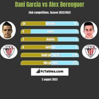 Dani Garcia vs Alex Berenguer h2h player stats