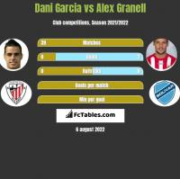 Dani Garcia vs Alex Granell h2h player stats
