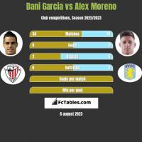 Dani Garcia vs Alex Moreno h2h player stats
