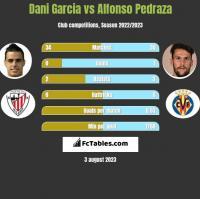 Dani Garcia vs Alfonso Pedraza h2h player stats