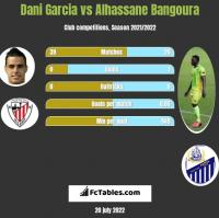 Dani Garcia vs Alhassane Bangoura h2h player stats