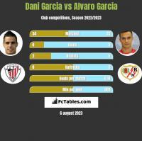 Dani Garcia vs Alvaro Garcia h2h player stats