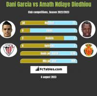 Dani Garcia vs Amath Ndiaye Diedhiou h2h player stats