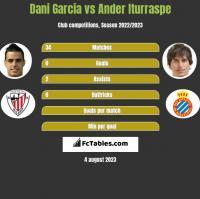 Dani Garcia vs Ander Iturraspe h2h player stats