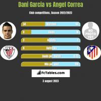 Dani Garcia vs Angel Correa h2h player stats