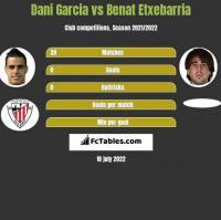 Dani Garcia vs Benat Etxebarria h2h player stats