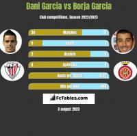 Dani Garcia vs Borja Garcia h2h player stats