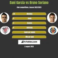 Dani Garcia vs Bruno Soriano h2h player stats