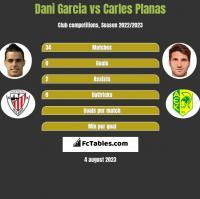 Dani Garcia vs Carles Planas h2h player stats