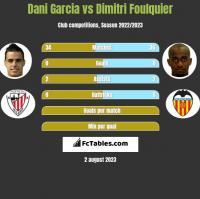 Dani Garcia vs Dimitri Foulquier h2h player stats