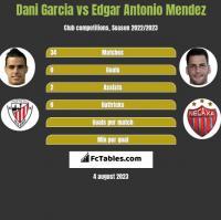 Dani Garcia vs Edgar Antonio Mendez h2h player stats
