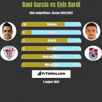 Dani Garcia vs Enis Bardi h2h player stats