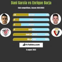 Dani Garcia vs Enrique Barja h2h player stats