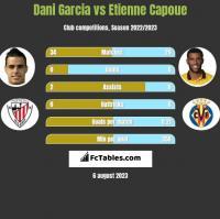 Dani Garcia vs Etienne Capoue h2h player stats