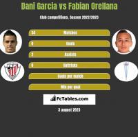 Dani Garcia vs Fabian Orellana h2h player stats