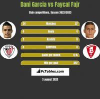 Dani Garcia vs Faycal Fajr h2h player stats
