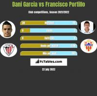 Dani Garcia vs Francisco Portillo h2h player stats