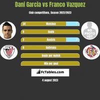 Dani Garcia vs Franco Vazquez h2h player stats