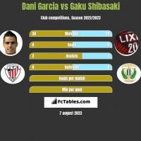Dani Garcia vs Gaku Shibasaki h2h player stats