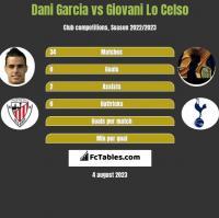Dani Garcia vs Giovani Lo Celso h2h player stats
