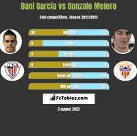 Dani Garcia vs Gonzalo Melero h2h player stats