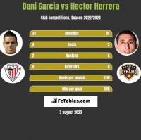 Dani Garcia vs Hector Herrera h2h player stats