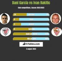 Dani Garcia vs Ivan Rakitić h2h player stats